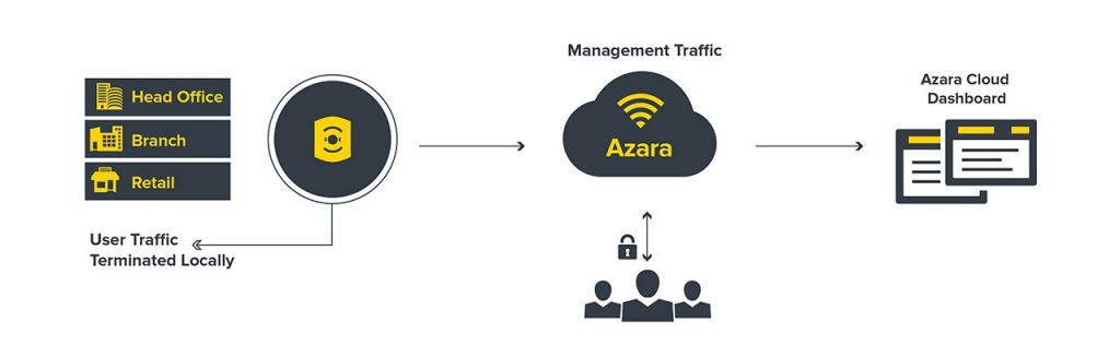Zebra Azara Wireless