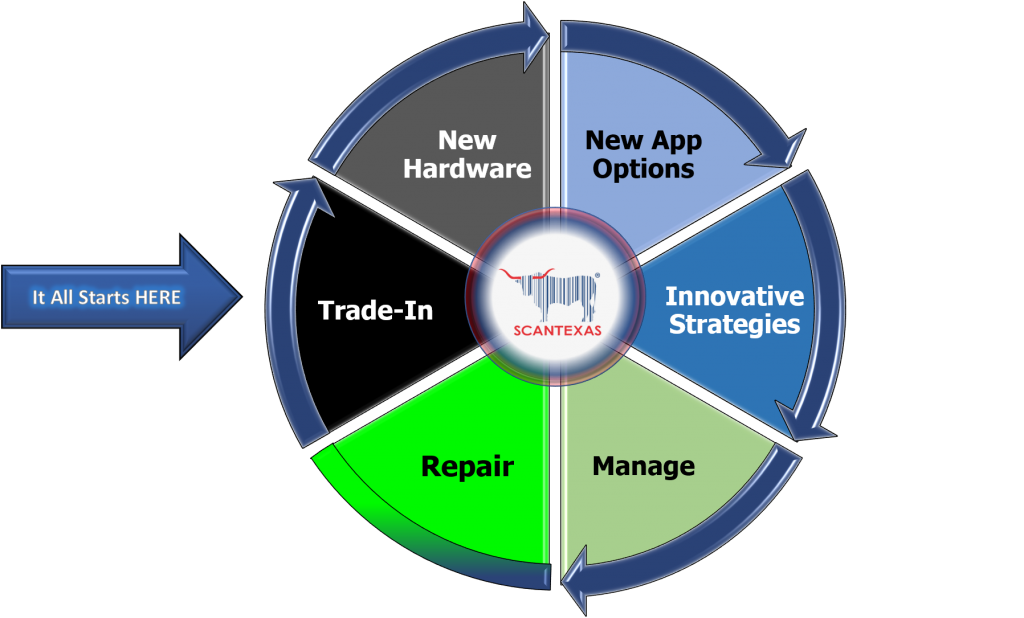 Scan Texas Complete Solution Lifecycle